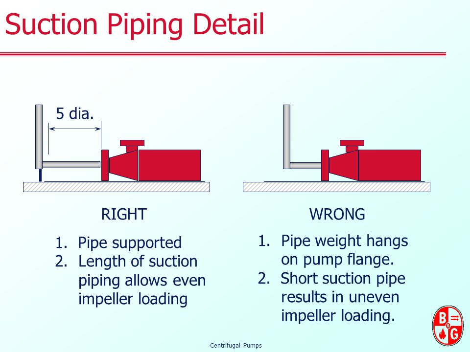 Suction Piping Detail 5 dia. RIGHT WRONG 1. Pipe supported