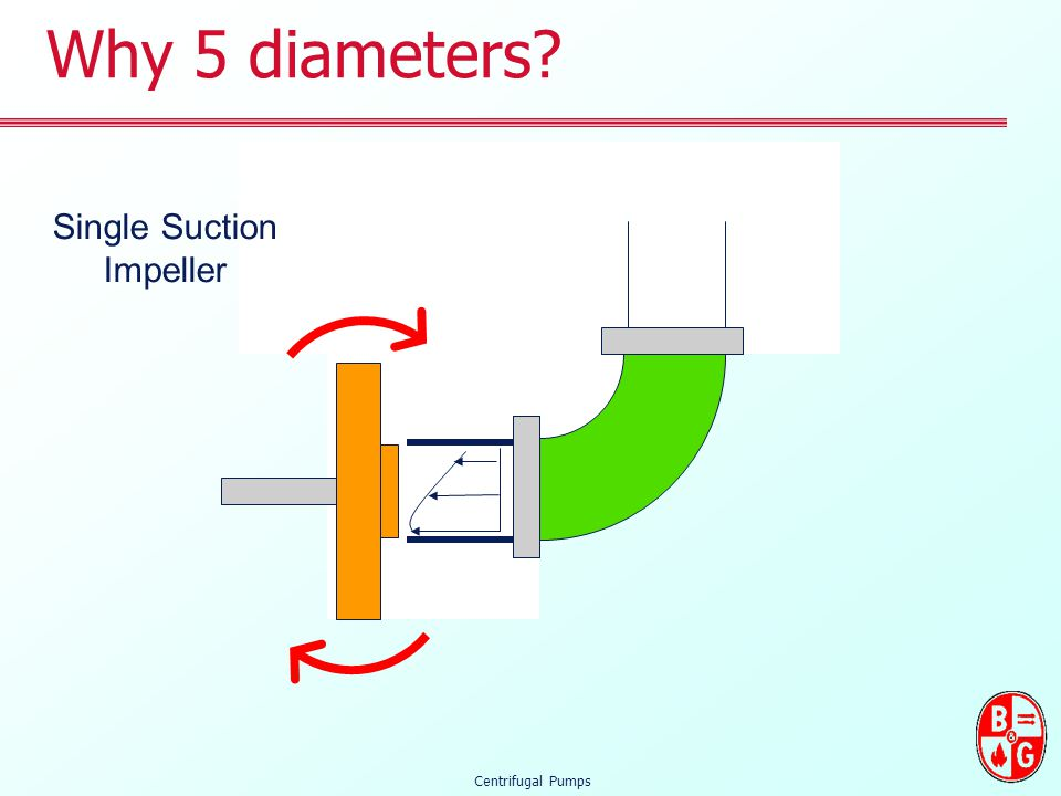 Why 5 diameters Single Suction Impeller Centrifugal Pumps