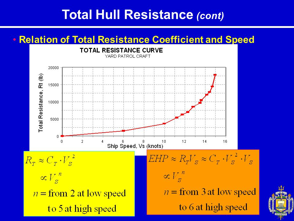 Total Hull Resistance (cont)