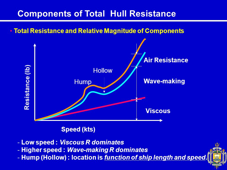 Components of Total Hull Resistance