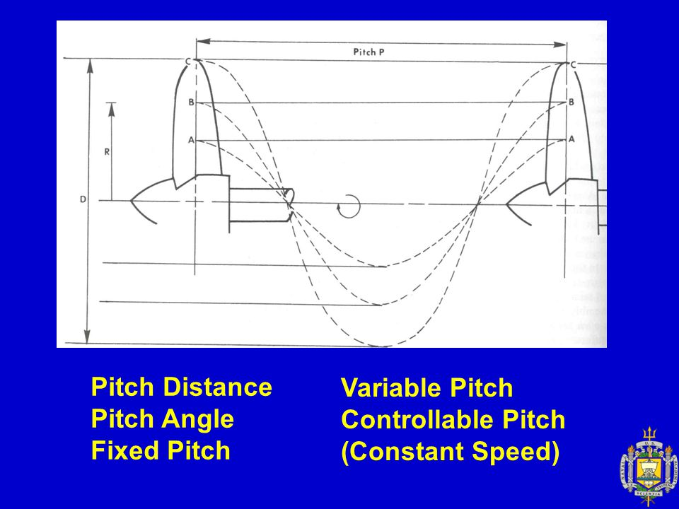 Pitch Distance Pitch Angle Fixed Pitch Variable Pitch Controllable Pitch (Constant Speed)
