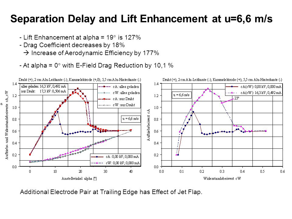 Separation Delay and Lift Enhancement at u=6,6 m/s