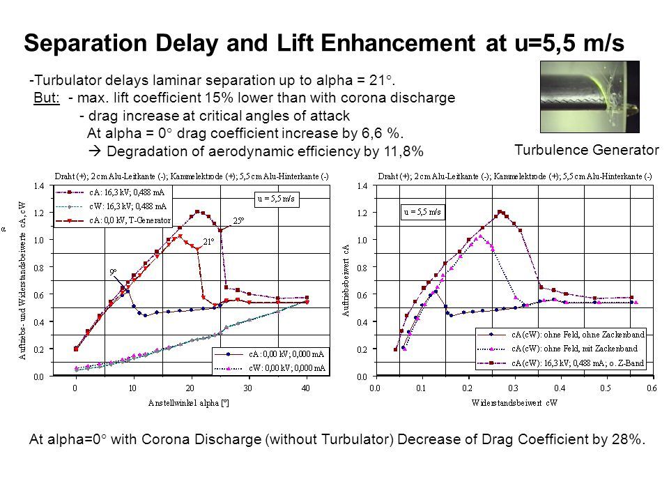 Separation Delay and Lift Enhancement at u=5,5 m/s