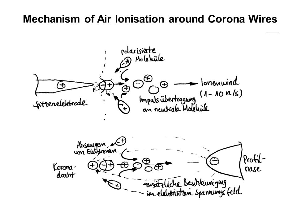 Mechanism of Air Ionisation around Corona Wires