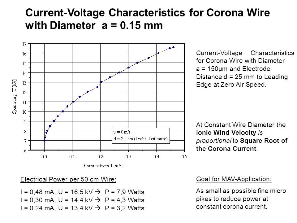 Current-Voltage Characteristics for Corona Wire