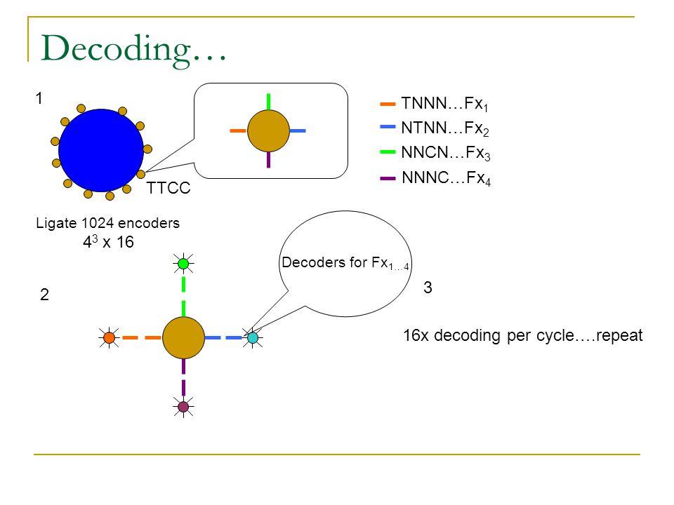 Decoding… 1 TNNN…Fx1 NTNN…Fx2 NNCN…Fx3 NNNC…Fx4 TTCC 43 x 16 3 2