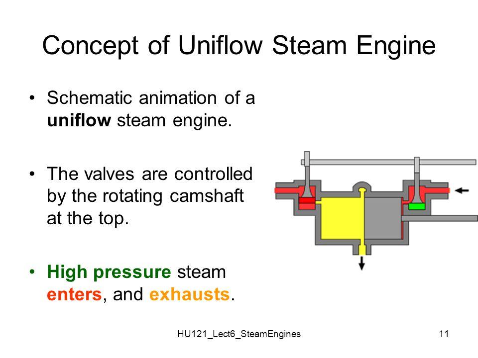 Concept of Uniflow Steam Engine