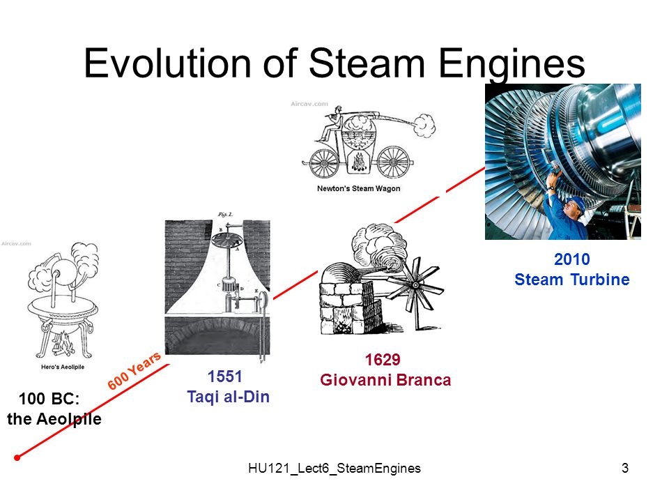 Evolution of Steam Engines