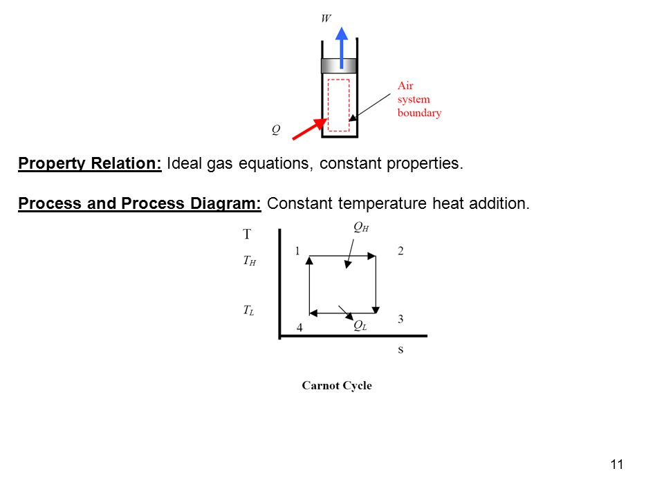 Property Relation: Ideal gas equations, constant properties.