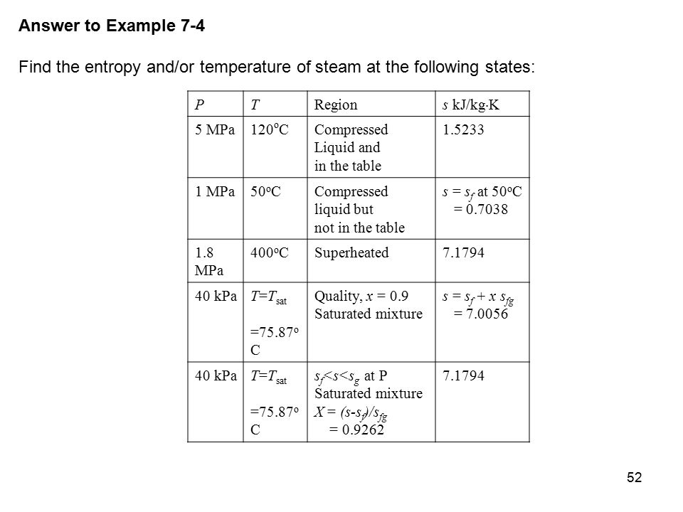 Find the entropy and/or temperature of steam at the following states: