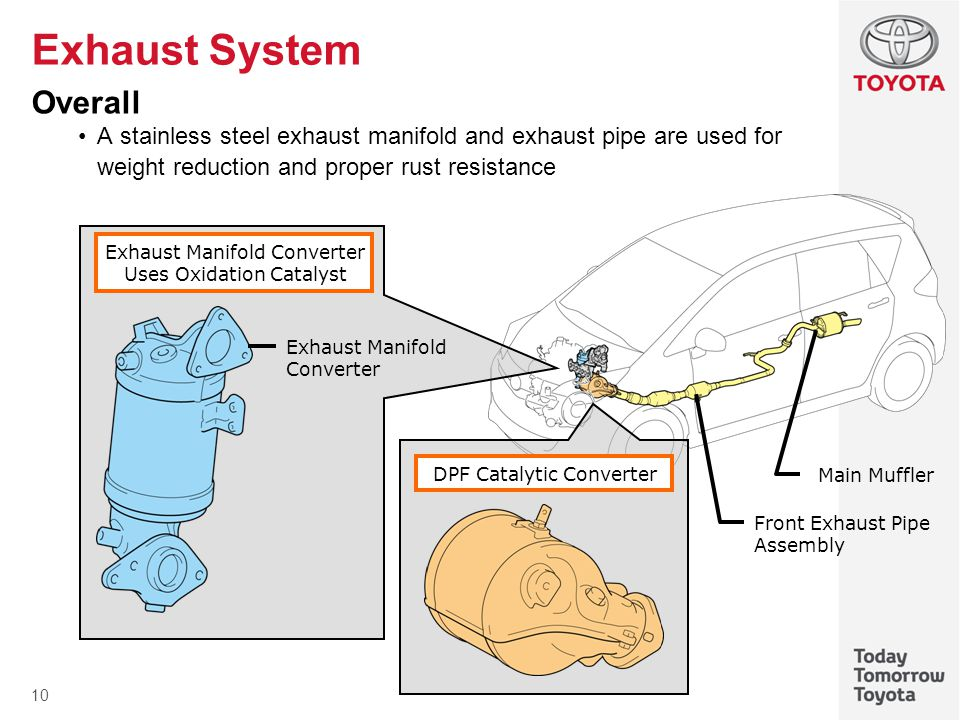 Exhaust System Overall
