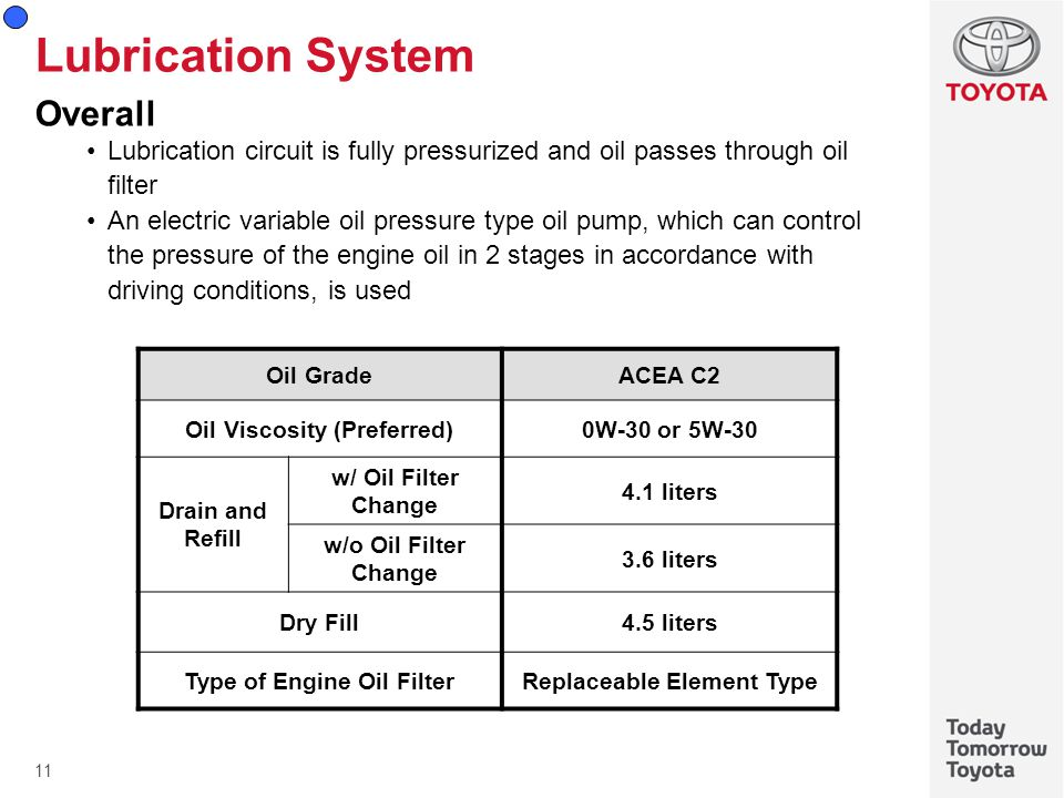 Lubrication System Overall