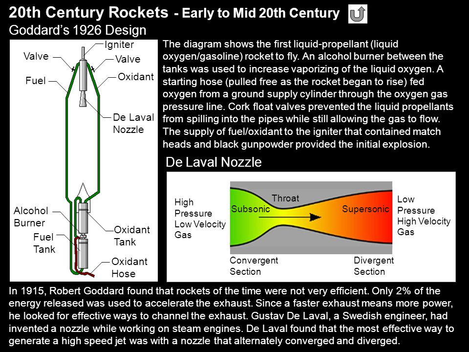 20th Century Rockets - Early to Mid 20th Century