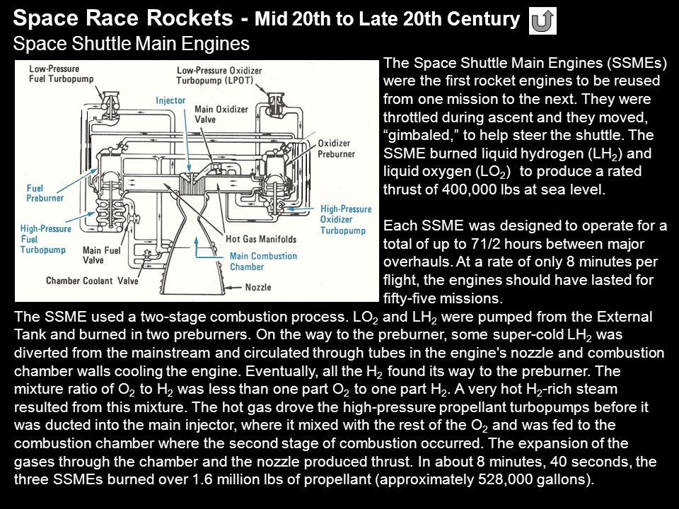 Space Race Rockets - Mid 20th to Late 20th Century