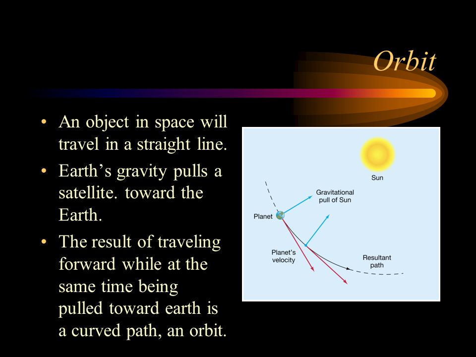 Orbit An object in space will travel in a straight line.