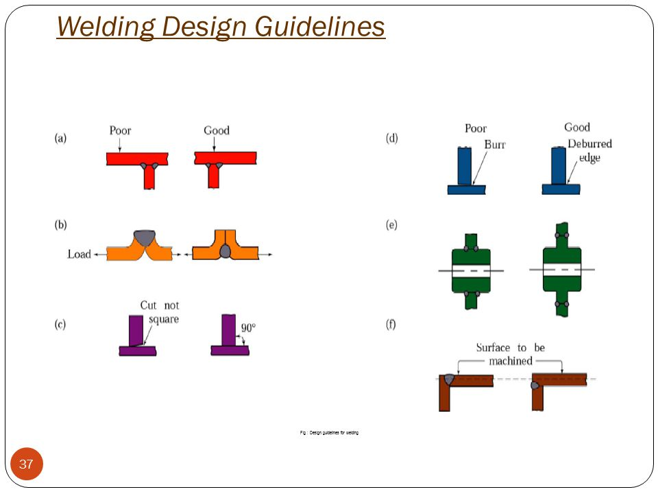 Welding Design Guidelines