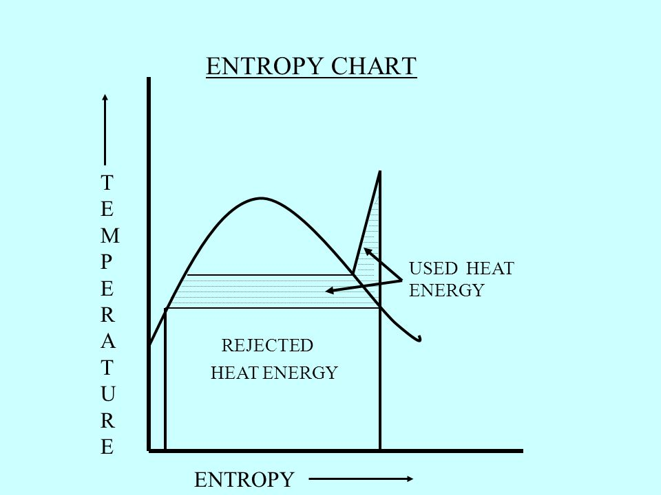 ENTROPY CHART TEMPERATURE ENTROPY USED HEAT ENERGY REJECTED