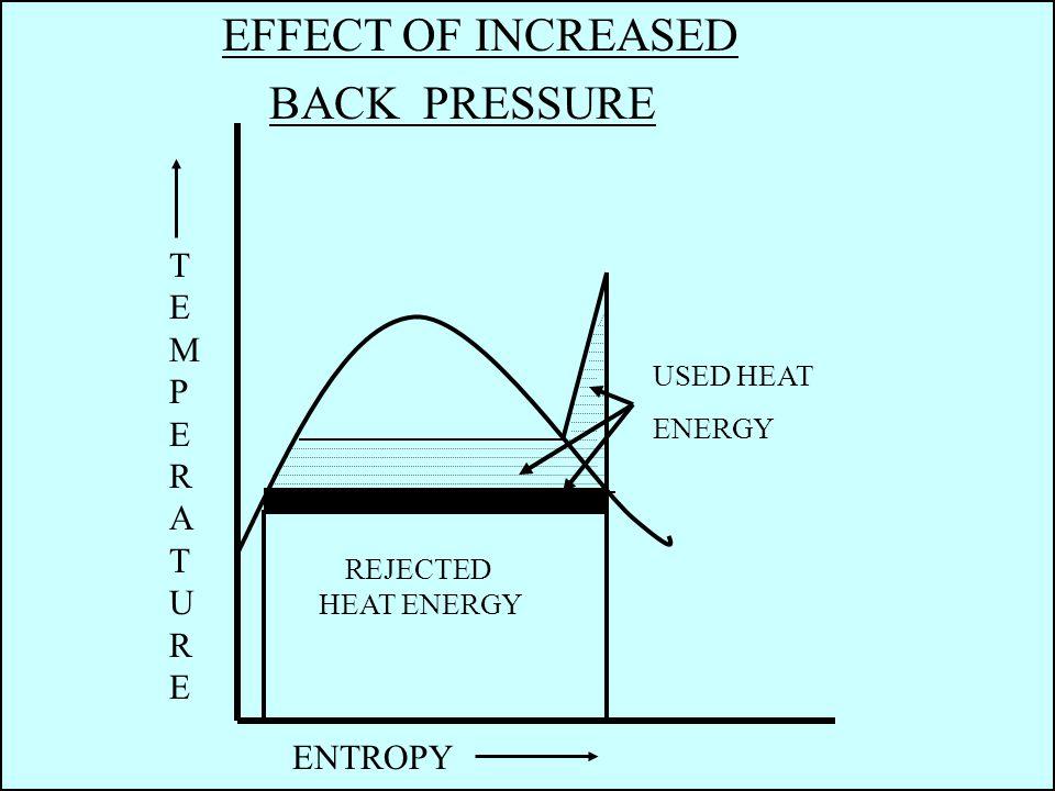 EFFECT OF INCREASED BACK PRESSURE