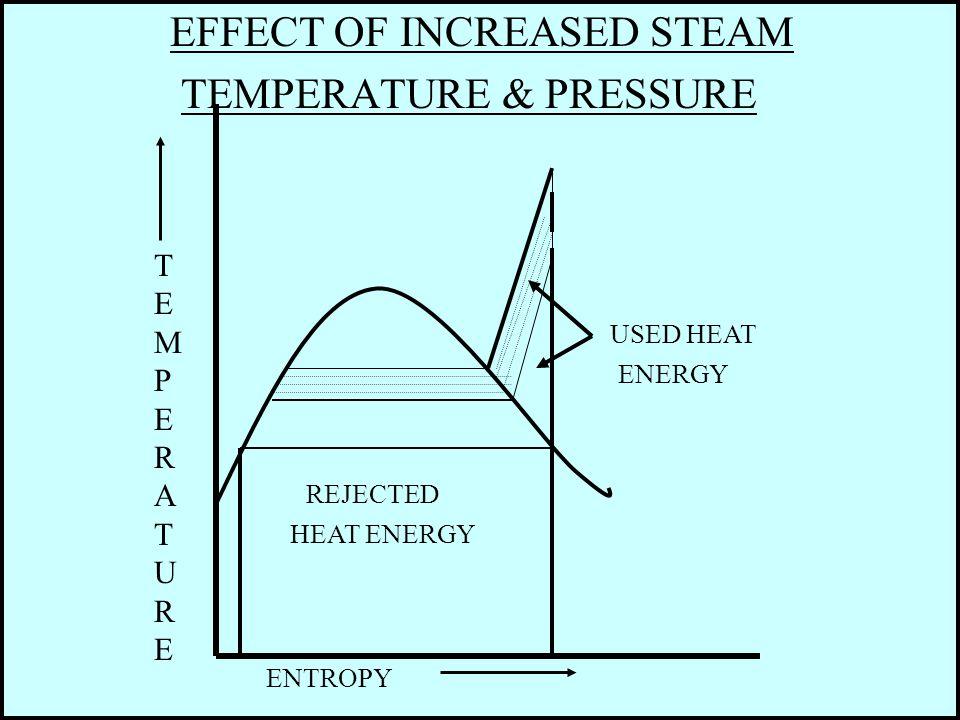 EFFECT OF INCREASED STEAM TEMPERATURE & PRESSURE