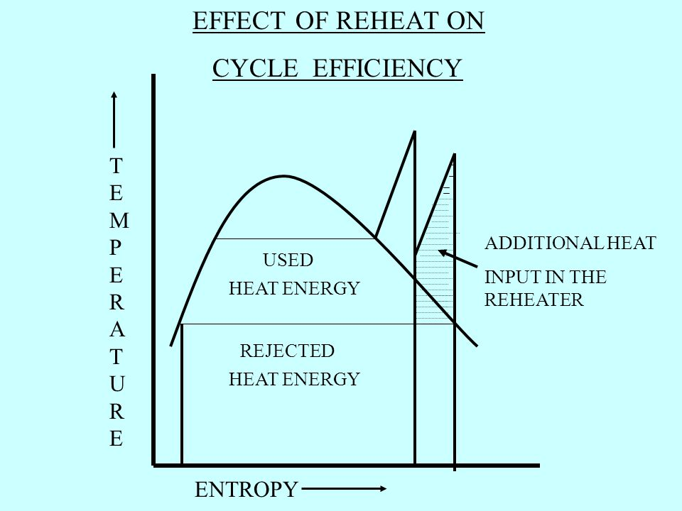 EFFECT OF REHEAT ON CYCLE EFFICIENCY