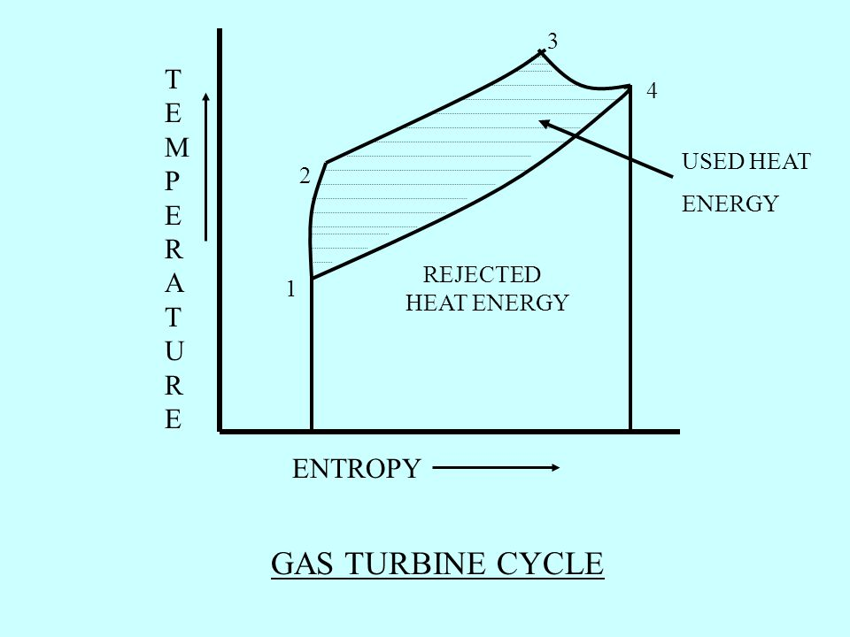 GAS TURBINE CYCLE TEMPERATURE ENTROPY 3 4 USED HEAT ENERGY 2