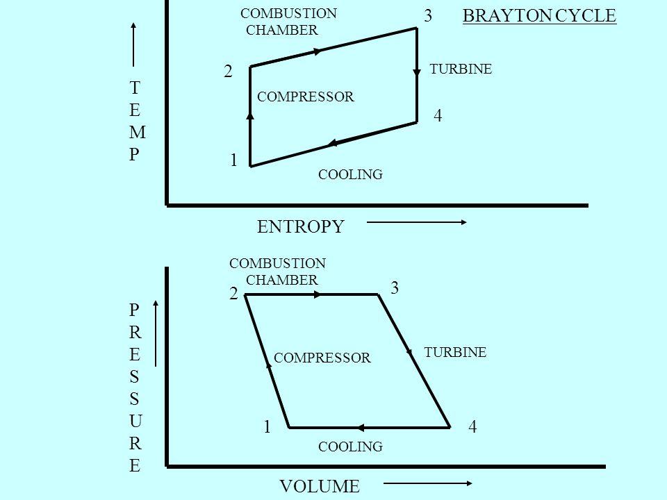 3 BRAYTON CYCLE 2 TEMP 4 1 ENTROPY 3 2 PRESSURE 1 4 VOLUME COMBUSTION