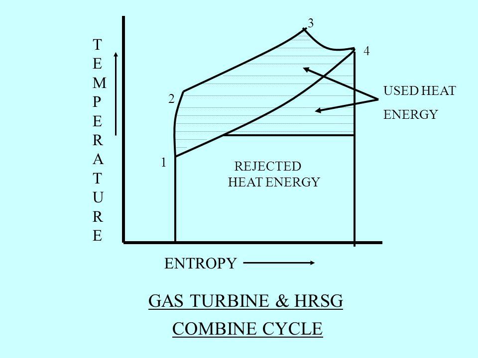 GAS TURBINE & HRSG COMBINE CYCLE TEMPERATURE ENTROPY 3 4 USED HEAT