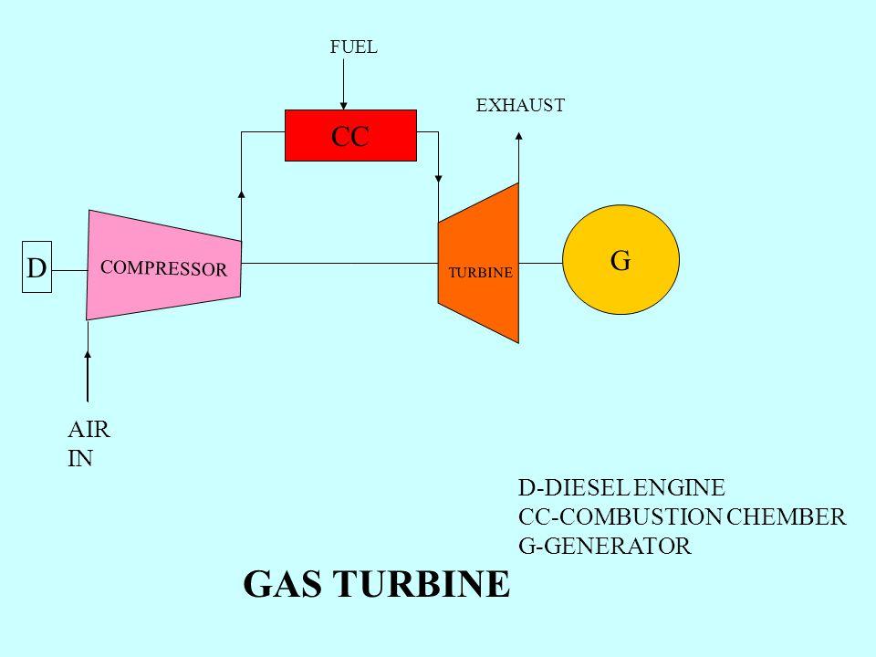GAS TURBINE CC G D AIR IN D-DIESEL ENGINE CC-COMBUSTION CHEMBER