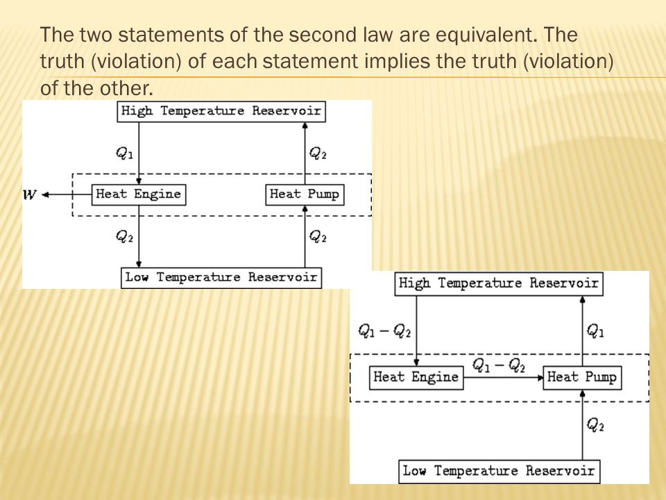 The two statements of the second law are equivalent