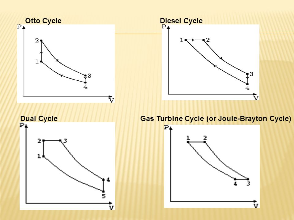 Otto Cycle Diesel Cycle Dual Cycle Gas Turbine Cycle (or Joule-Brayton Cycle)