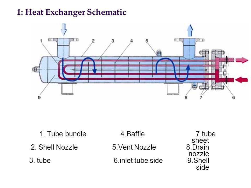 1: Heat Exchanger Schematic