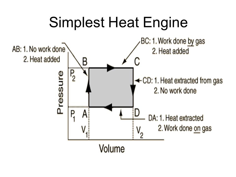 Simplest Heat Engine