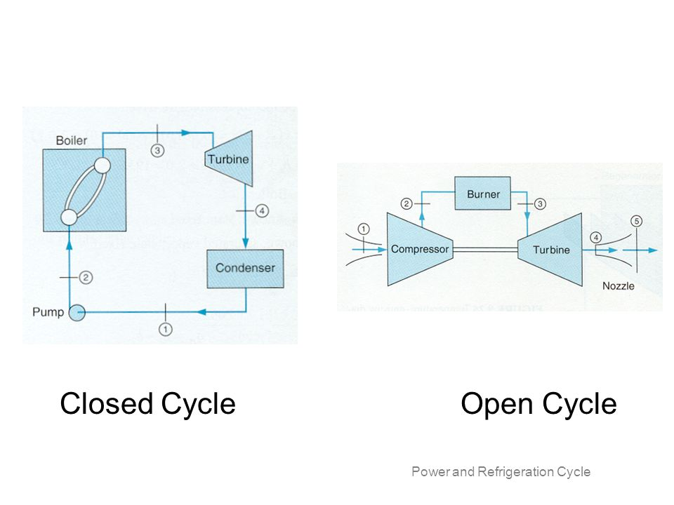 Closed Cycle Open Cycle