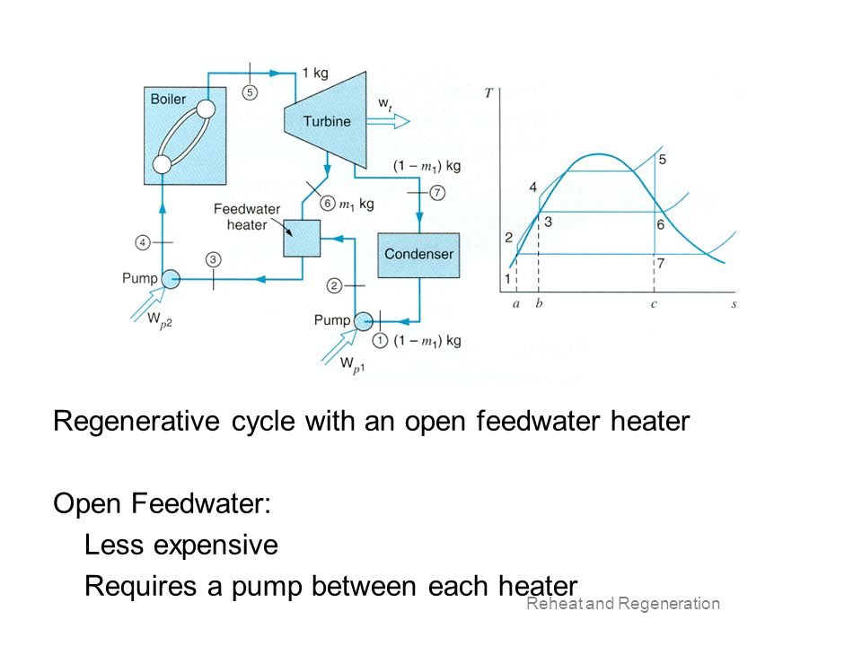 Regenerative cycle with an open feedwater heater Open Feedwater: Less expensive Requires a pump between each heater
