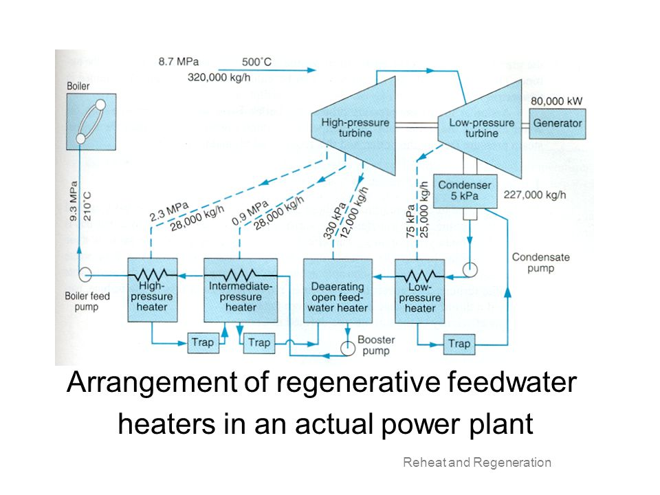 Arrangement of regenerative feedwater heaters in an actual power plant