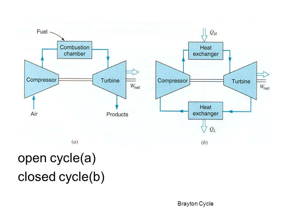 Gas turbine operating on the Brayton cycle open cycle closed cycle