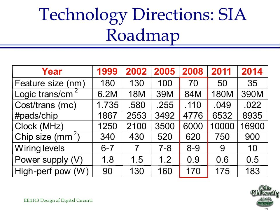 Technology Directions: SIA Roadmap