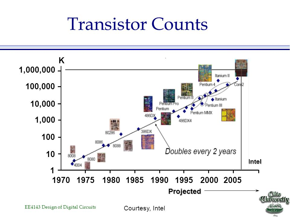 Transistor Counts K. 1,000,000. 100,000. 10,000. 1,000. 100. 10. Source: Intel. 1. 1970. 1975.