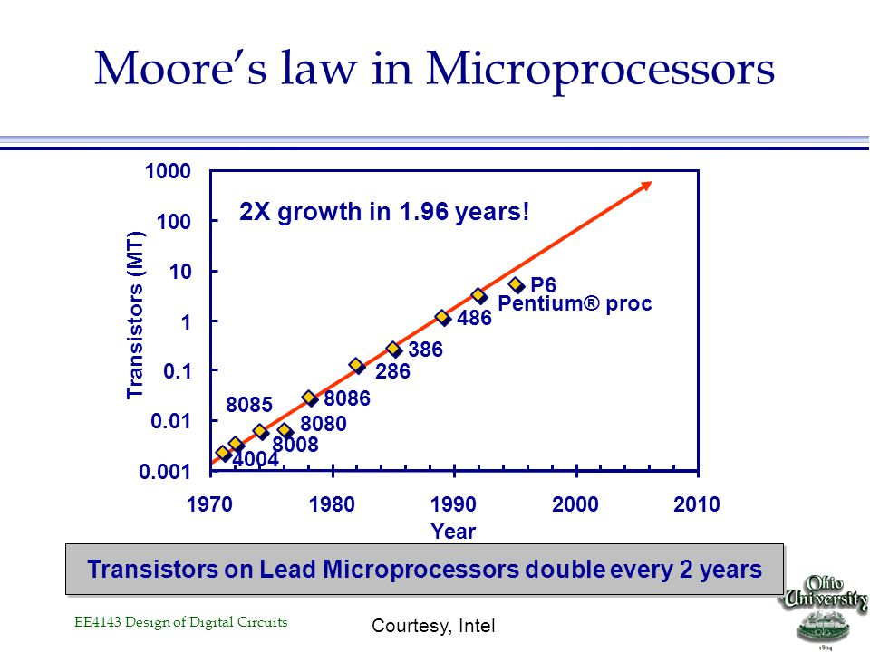 Moore's law in Microprocessors