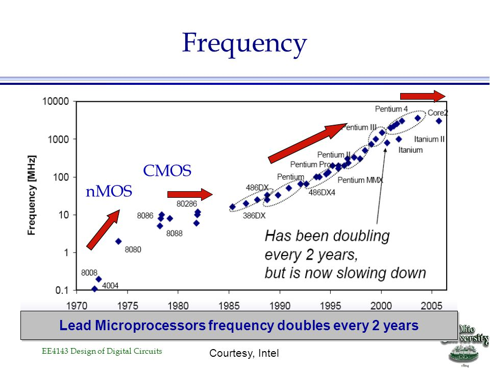 Lead Microprocessors frequency doubles every 2 years
