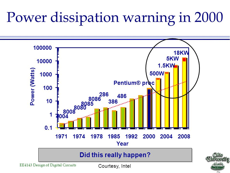 Power dissipation warning in 2000