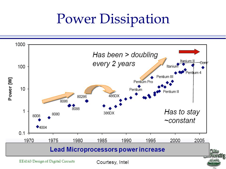 Lead Microprocessors power increase