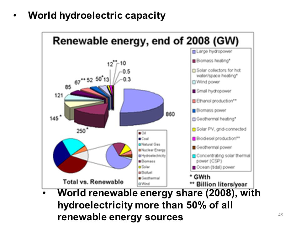 World hydroelectric capacity