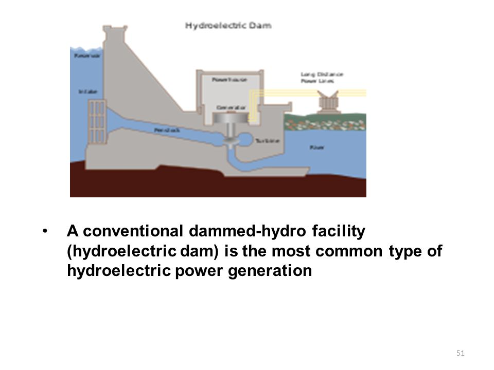 A conventional dammed-hydro facility (hydroelectric dam) is the most common type of hydroelectric power generation