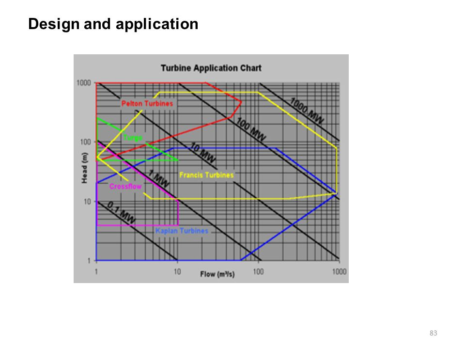 Design and application