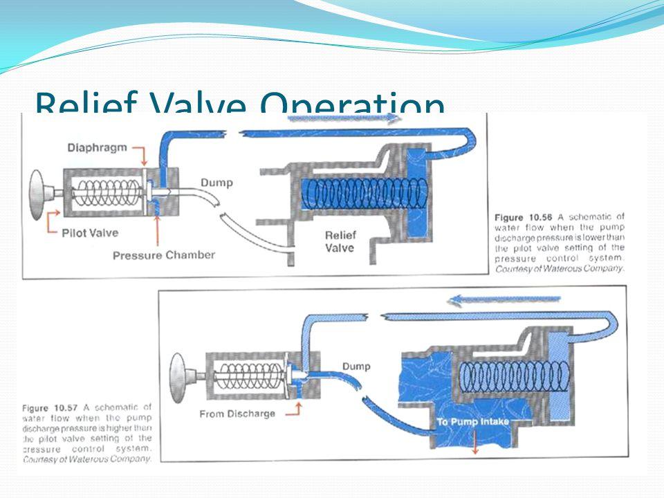 Relief Valve Operation