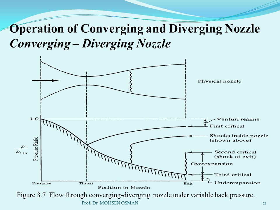 Operation of Converging and Diverging Nozzle Converging – Diverging Nozzle