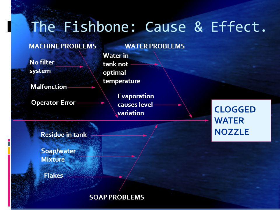 The Fishbone: Cause & Effect.