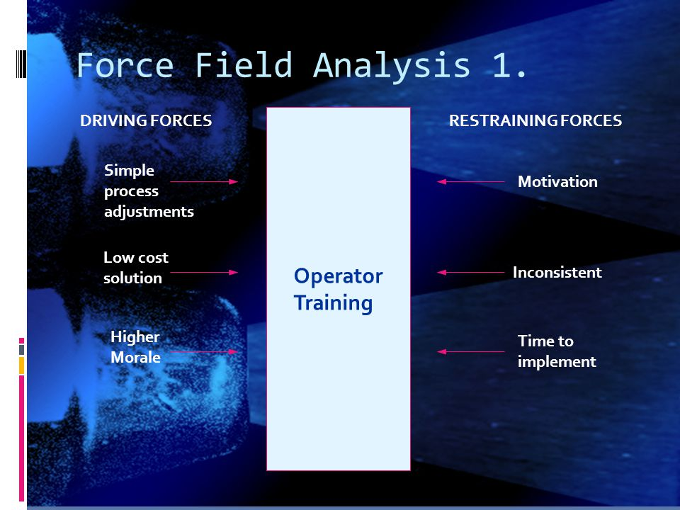 Force Field Analysis 1. Operator Training DRIVING FORCES