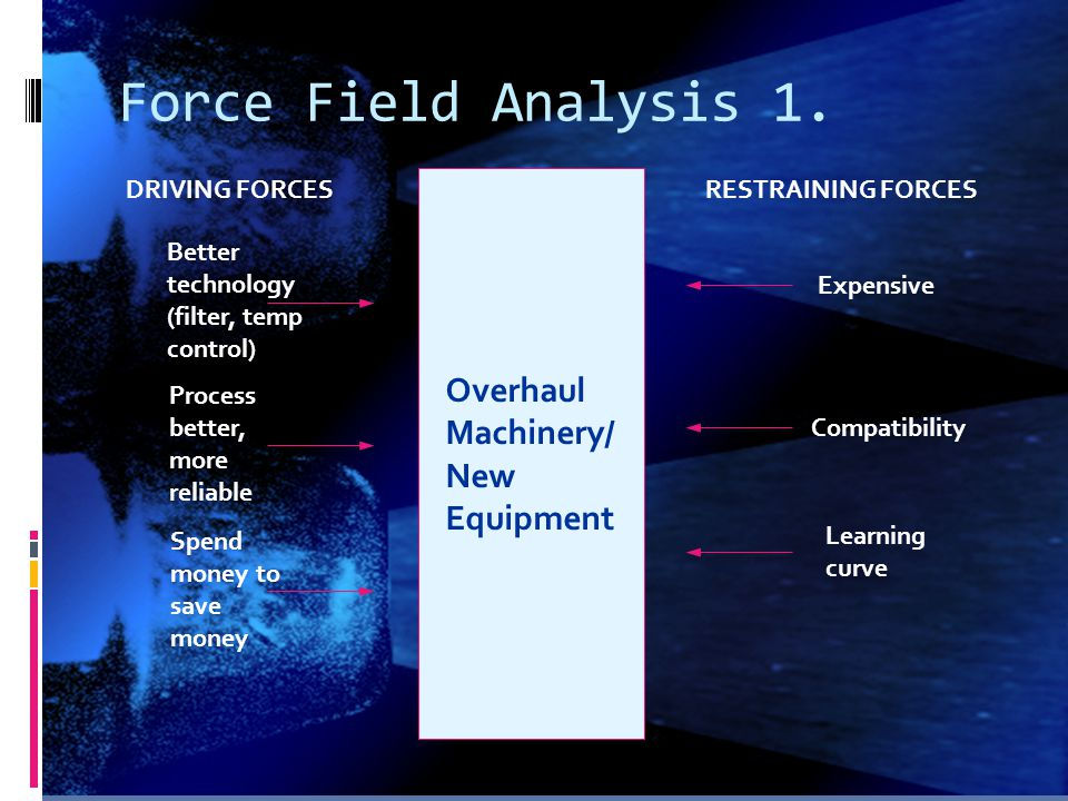 Force Field Analysis 1. Overhaul Machinery/ New Equipment
